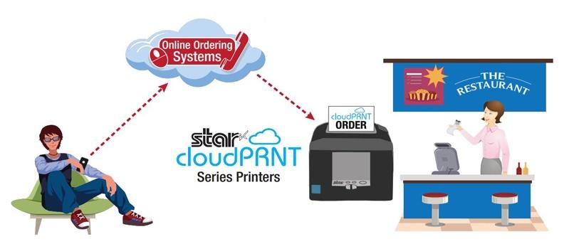 CloudPRNT-Online-Ordering